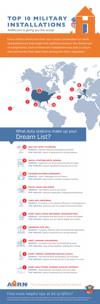 Top Ten Dream List Installations with AHRN.com