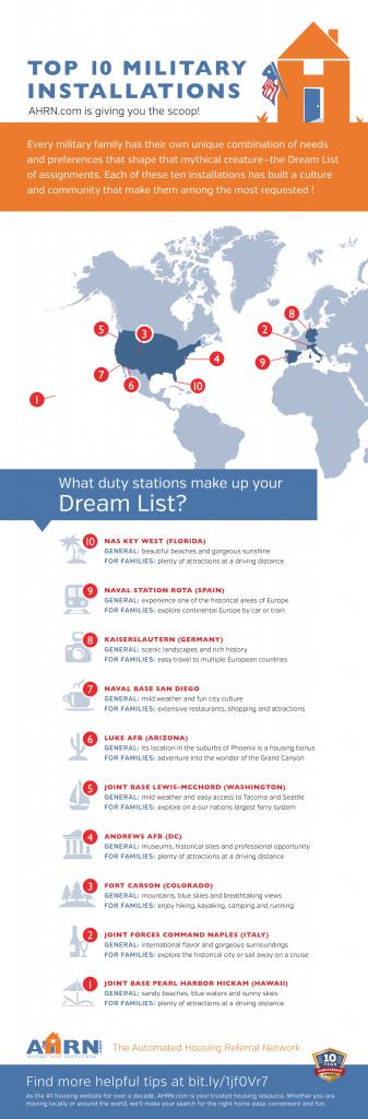 Top Ten Dream List Installations with AHRN.com