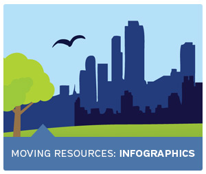 Moving Resources: Infographics