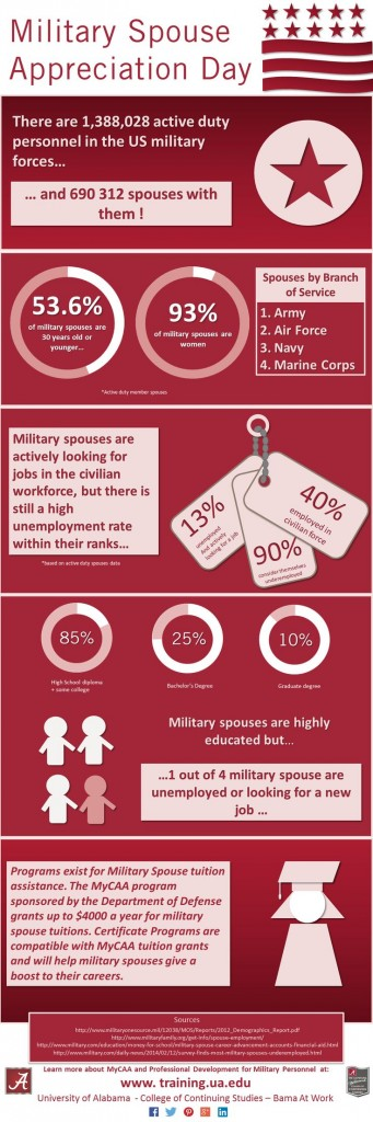 Military Spouse Appreciation Day 2015 with AHRN.com
